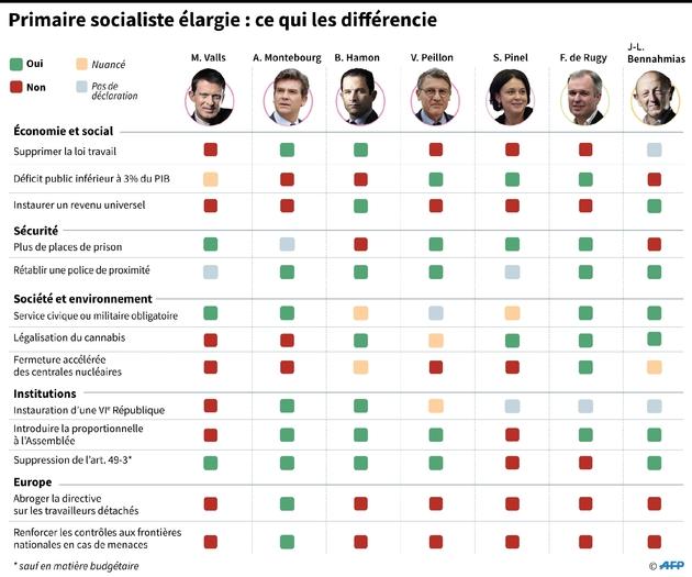 Primaire socialiste élargie : ce qui les différencie