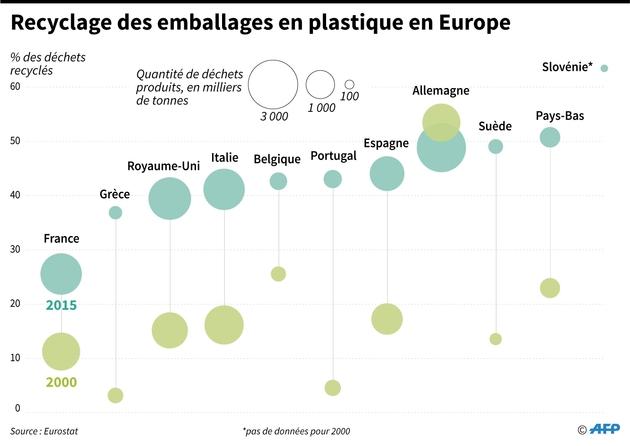Reclyclage des emballages en plastique en Europe