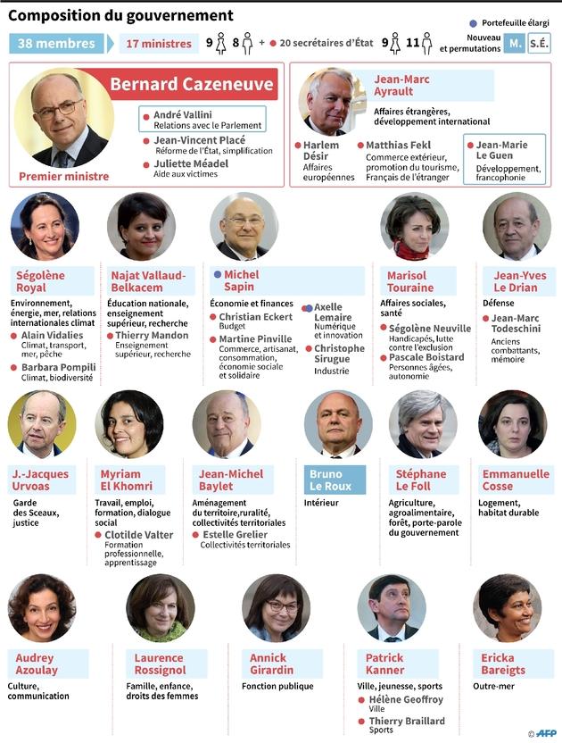 Composition du gouvernement