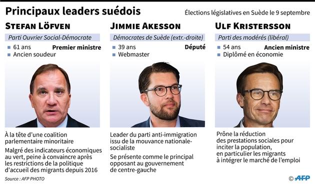 Principaux leaders suédois