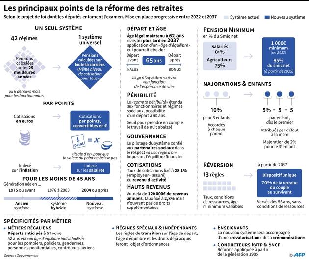 Les principaux points de la réforme des retraites