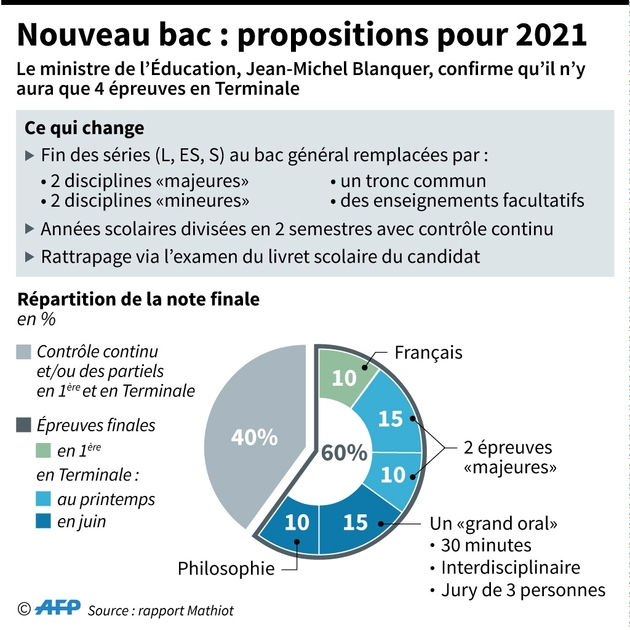 Nouveau bac : propositions pour 2021