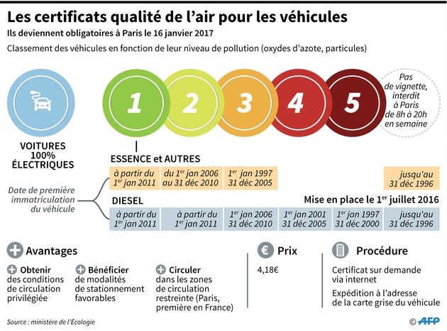 """Les certificats """"qualité de l'air"""" deviennent obligatoires sur tous les véhicules à Paris le 16 janvier 2017"""