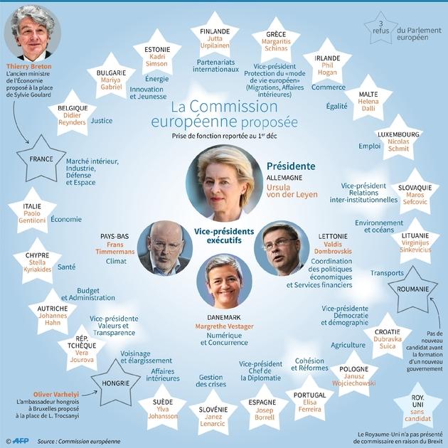 La Commission européenne proposée