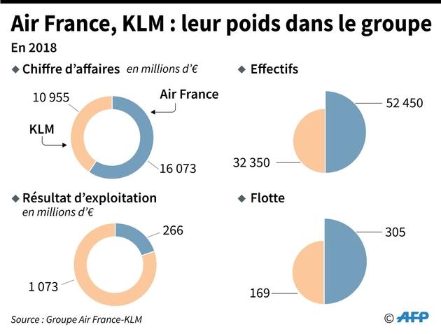 Air France, KLM : leur poids dans le groupe
