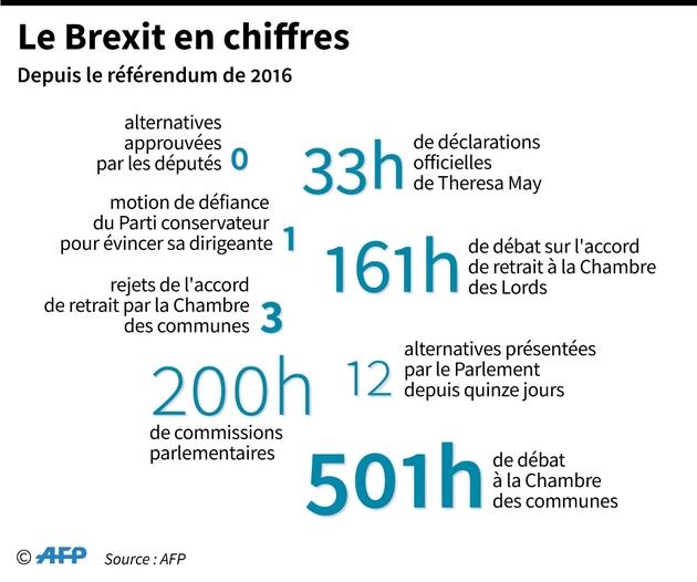 Le Brexit en chiffres
