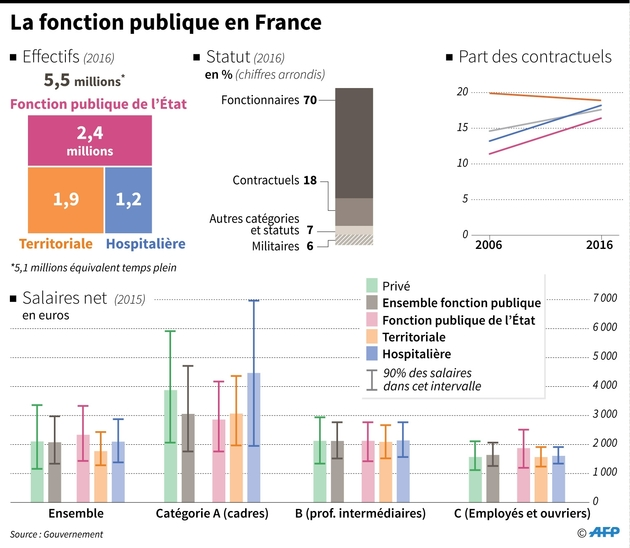 La fonction publique en France