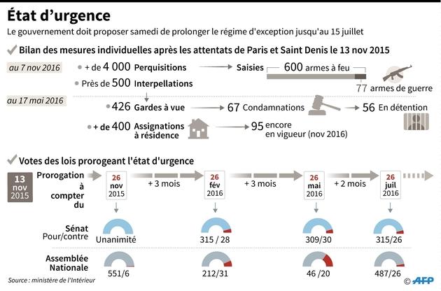 Bilan des mesures individuelles après les attentats de Paris et Saint Denis du 13 nov 2015 et votes de prorogation de la loi d'Etat d'urgence à l'Assemblée Nationale et au Sénat depuis nov 2015