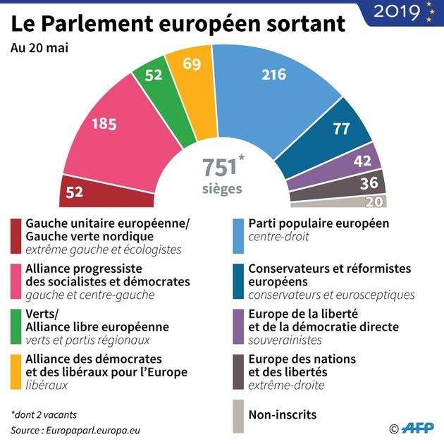 Le parlement européen sortant