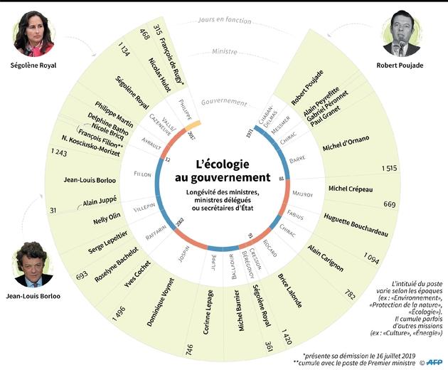 L'écologie au gouvernement