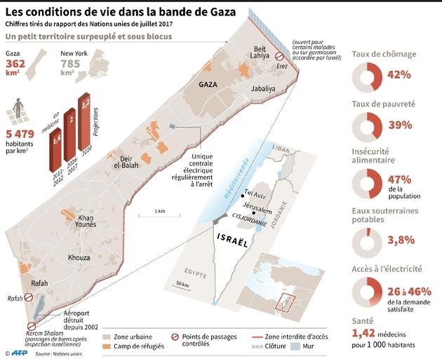 Les conditions de vie dans la bande de Gaza