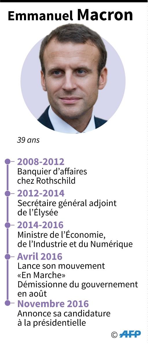 Portrait de Macron, candidat à la présidentielle