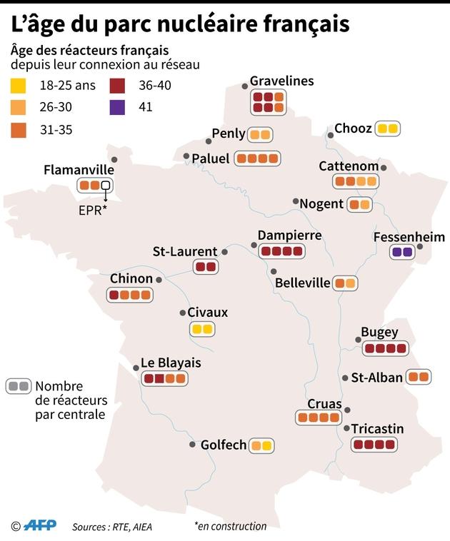 L'âge du parc nucléaire français