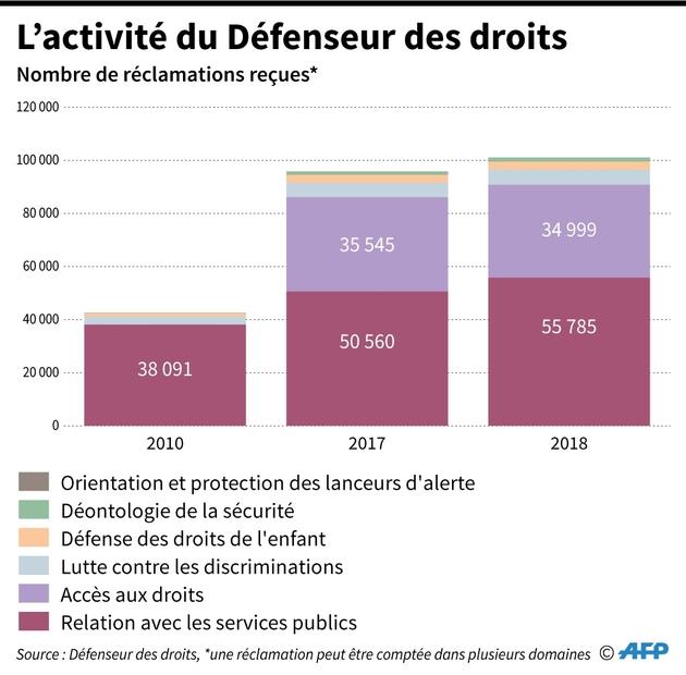 Nombre de réclamations reçues par le Défenseur des droits en 2010, 2017 et 2018