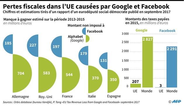Pertes fiscales dans l'UE causées par Google et Facebook