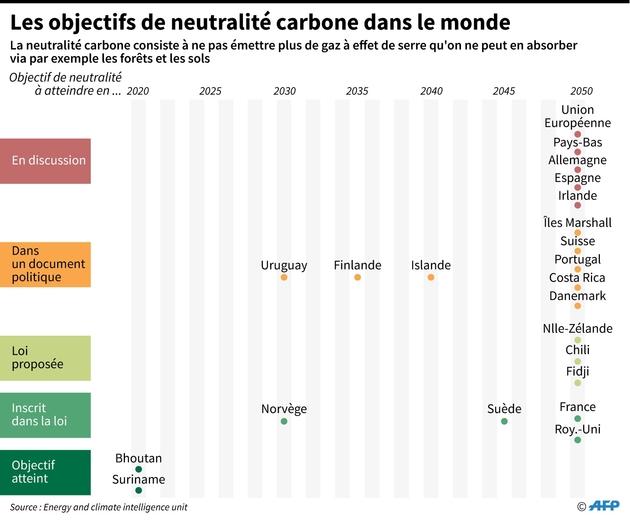 Les objectifs de neutralité carbone dans le monde