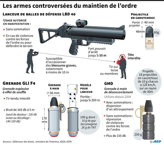 Les armes controversées du maintien de l'ordre