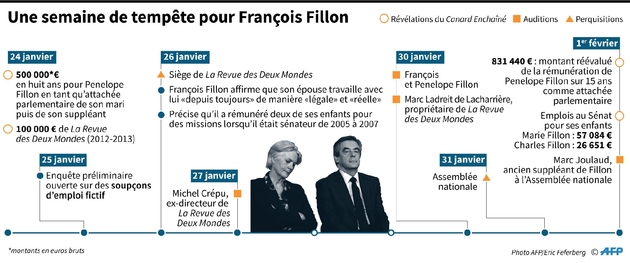 Une semaine de tempête pour François Fillon