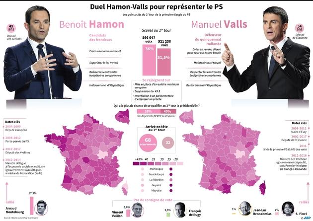 Le duel Hamon-Valls pour représenter le PS