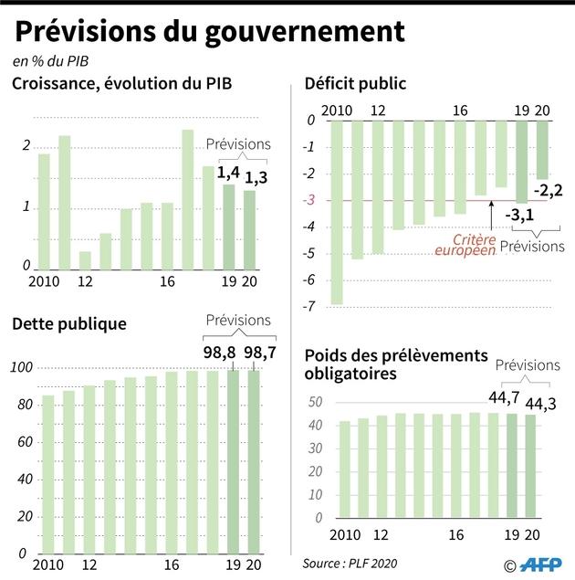 Prévisions du gouvernement issues du projet de loi de finances 2020