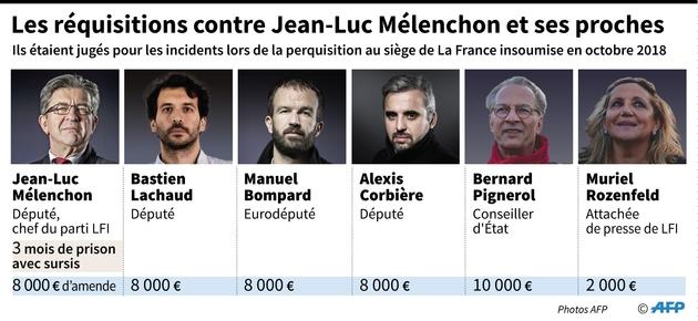 Les réquisitions contre Jean-Luc Mélenchon et cinq de ses proches