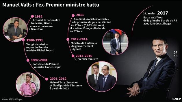 Manuel Valls, l'ex-Premier ministre battu