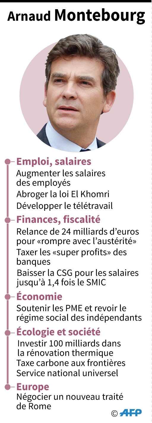 Arnaud Montebourg : son programme