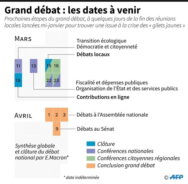 Grand débat : les dates à venir