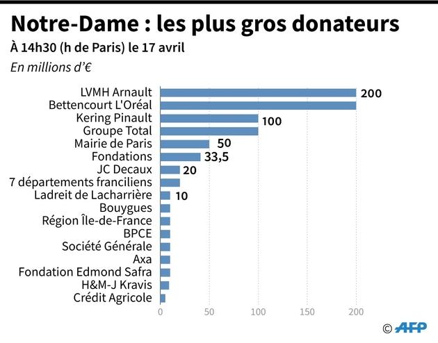 Notre-Dame: les plus gros donateurs