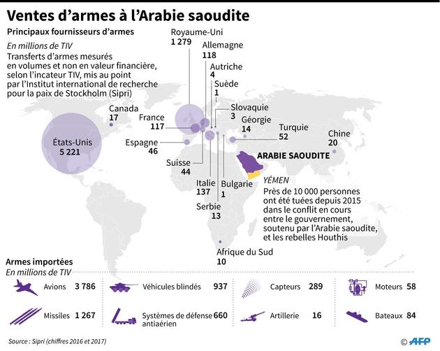 Ventes d'armes à l'Arabie saoudite