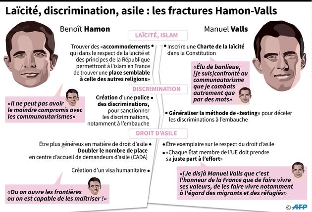 Laïcité, discrimination, asile : les fractures Hamon-Valls