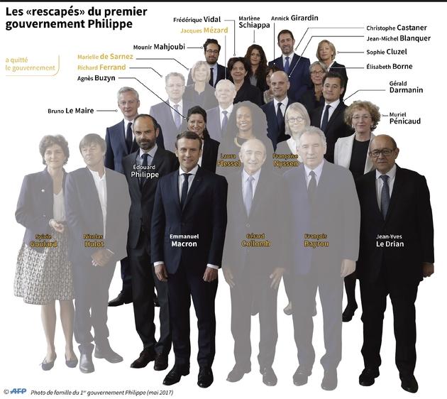 Les rescapés du premier gouvernement Philippe
