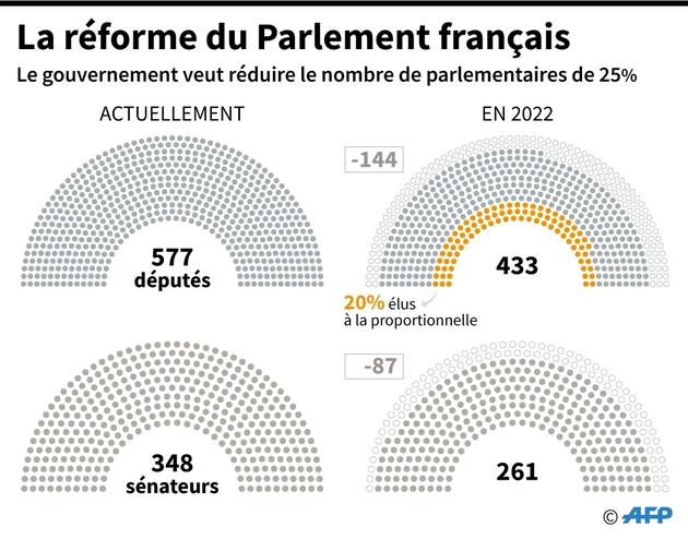 La réforme du Parlement français