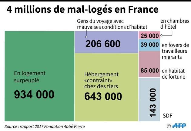 4 millions de mal-logés en France