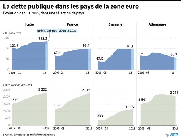 La dette publique dans la zone euro