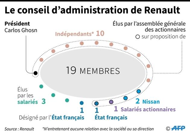 Le conseil d'administration de Renault