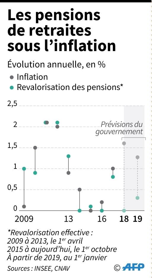 Les pensions retraites en-dessous de l'inflation