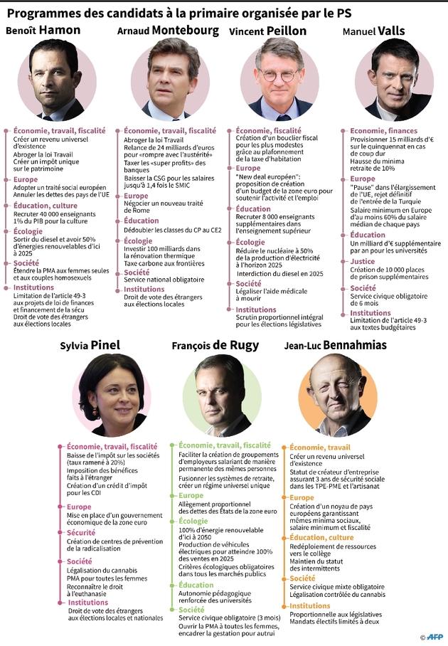 Programmes des candidats à la primaire organisée par le PS