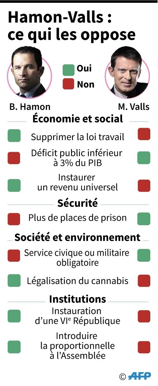 Hamon-Valls : ce qui les oppose