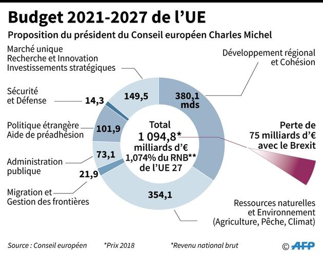 Budget 2021-2027 de l'UE