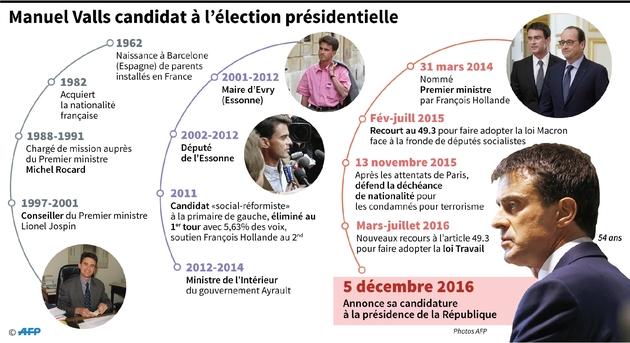 Manuel Valls candidat à l'élection présidentielle