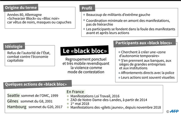 """""""Black Bloc"""""""