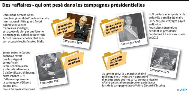 """Des """"affaires"""" qui ont pesé dans les campagnes présidentielles"""