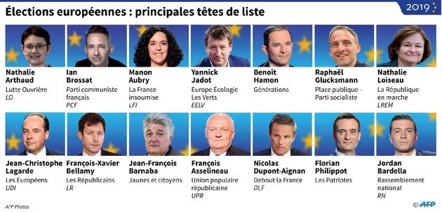 Elections européennes: principales têtes de liste