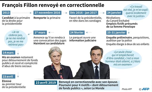 François Fillon renvoyé en correctionnelle