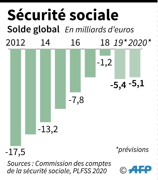 Sécurité sociale: solde global