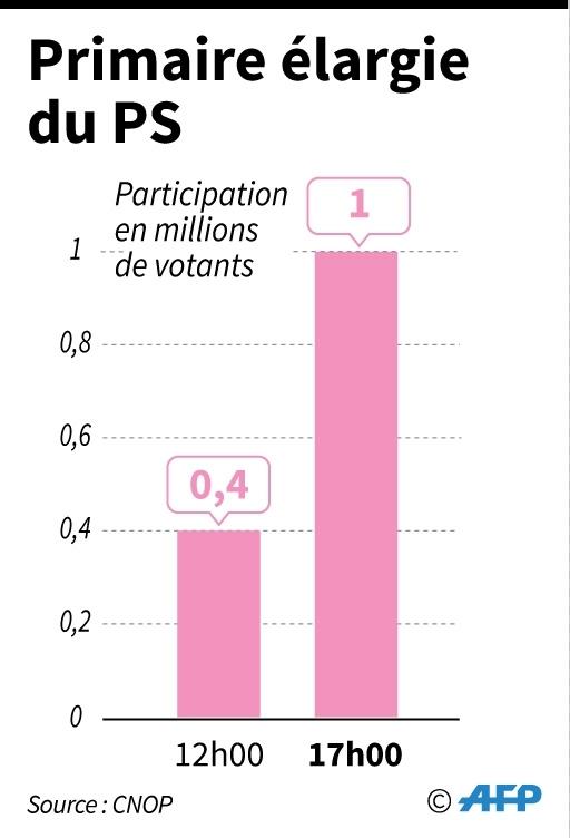 Nombre de votants au 1er tour de la primaire élargie du PS