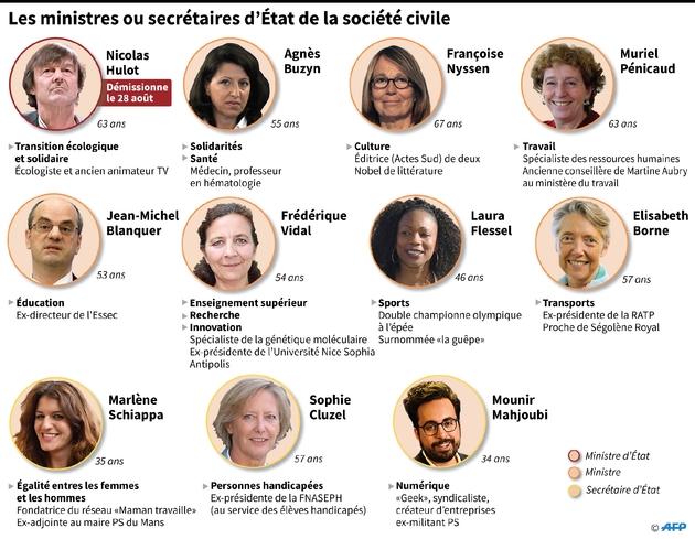 Les ministres ou secrétaires d'Etat de la société civile