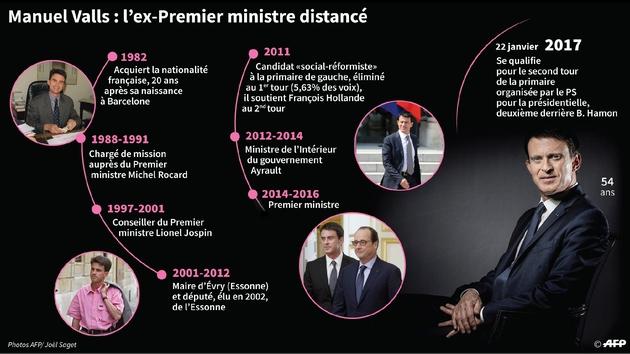Manuel Valls, l'ex-Premier ministre distancé