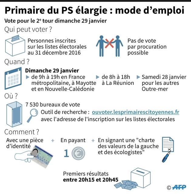 Mode d'emploi du vote à la primaire élargie du PS